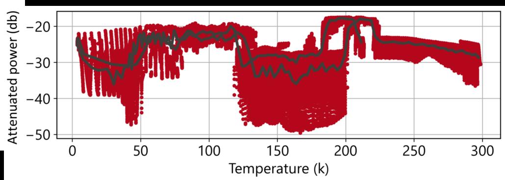 cryogenically cooled hybrid tunable laser power output_1